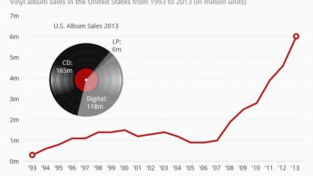 L'eterna storia del vinile: intanto le vendite crescono (tantissimo)