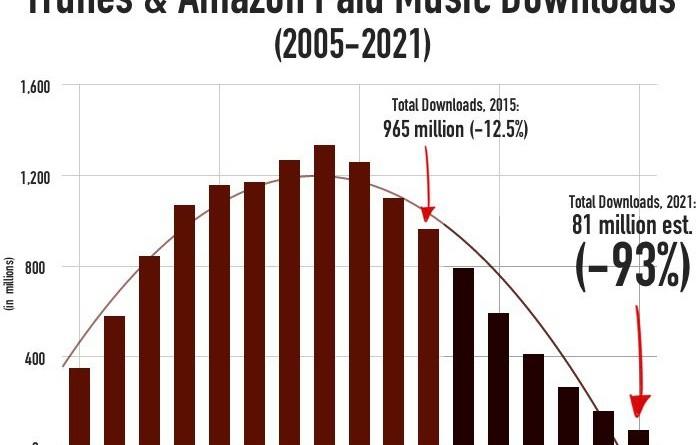 Questa storia di comprare la musica finirà nel 2021