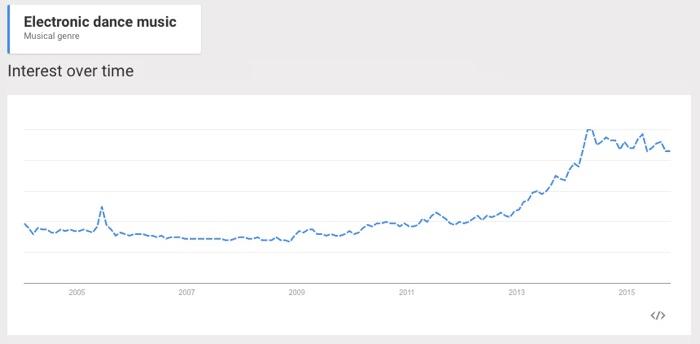Anche secondo Google l'EDM è il genere più in crescita